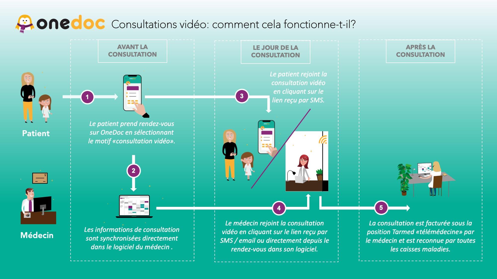 Consultation vidéo OneDoc - comment ça marche