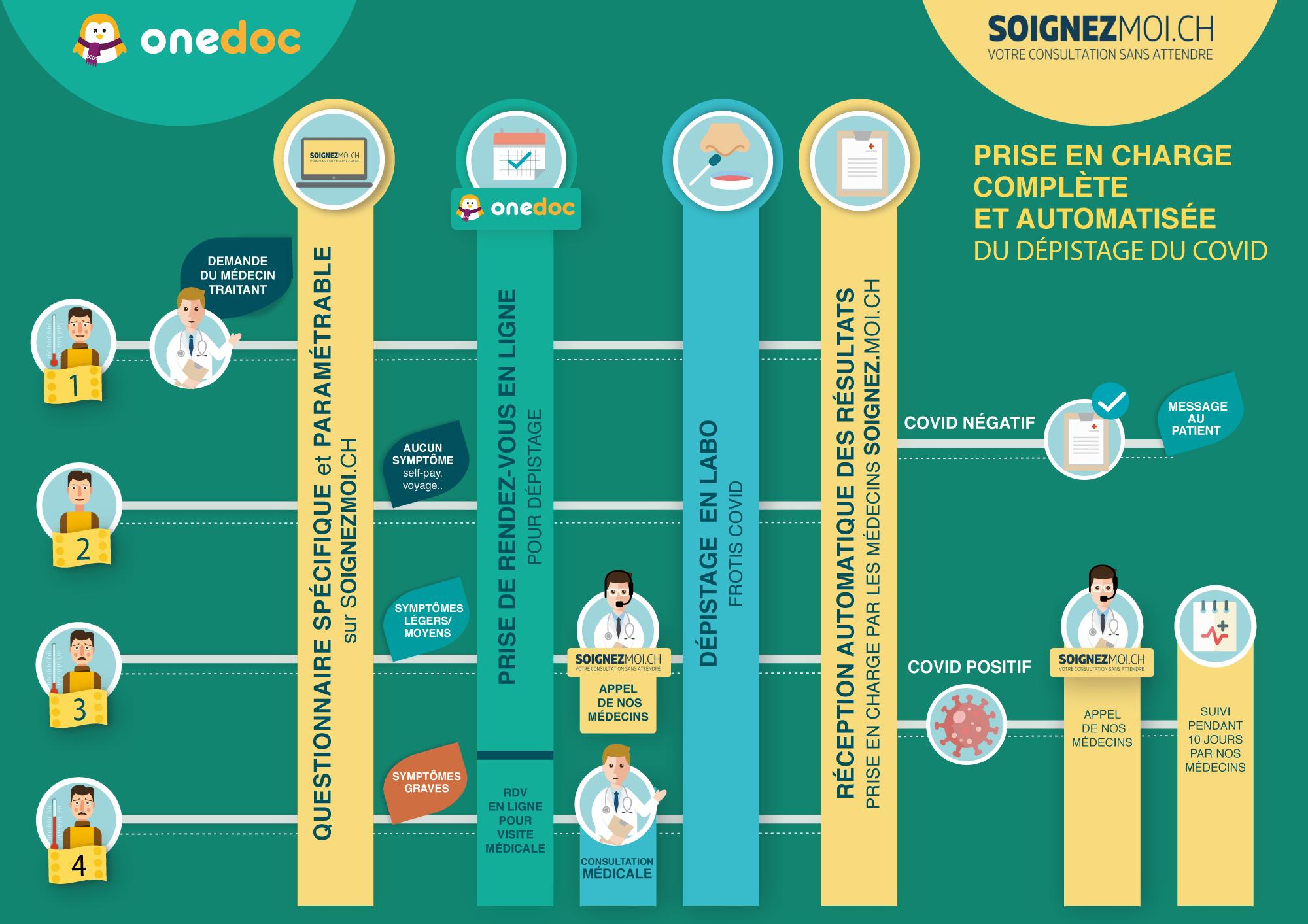 Infographie explicative du dépistage COVID19 avec Soignez-moi & OneDoc