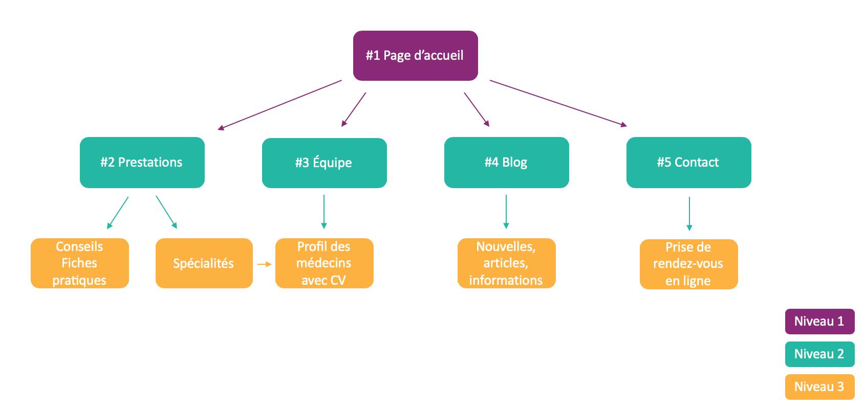 Structure d'un site internet